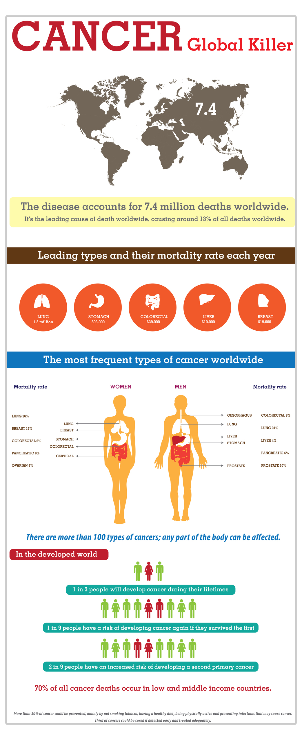 global-cancer-statistics
